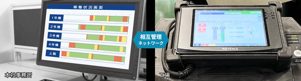 稼働管理システム